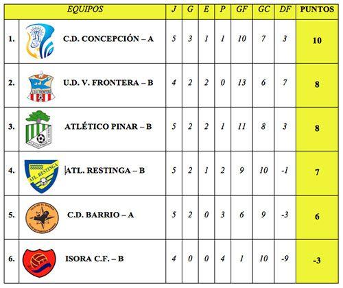 Datos de la Copa Felicísimo.